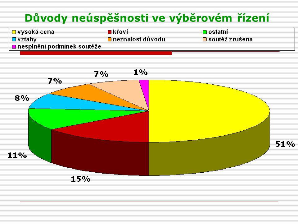 Komparace průměrných objemů nabídky a smlouvy podle makrosegmentace (mil.Kč)