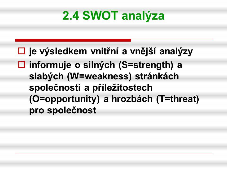2.4.1 Konfrontační matice S1 S2 S3 W1 W2 W3 O1 O2 O3T1 T2 T3 Kořen problému Řešení problému ++ -+ Využití příležitosti .