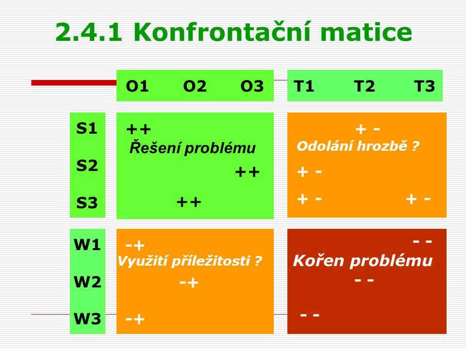 2.4.1 Konfrontační matice S1 S2 S3 W1 W2 W3 O1 O2 O3T1 T2 T3 Kořen problému Řešení problému ++ -+ Využití příležitosti ? -+ Odolání hrozbě ? - + -