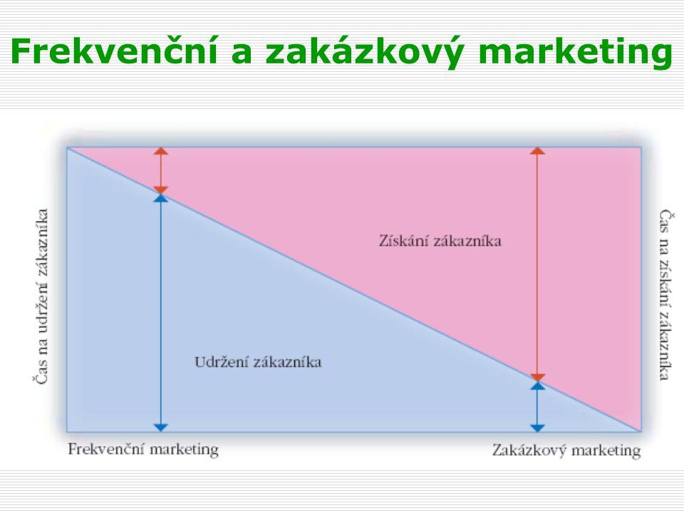 2.1 Interní analýza frekvenčního marketingu  Obsah : prodej, krycí příspěvek, účinnost a efektivnost marketingových procesů  Metody : analýza ABC, portfolio analýzy, analýza ziskovosti a marketingové produktivity SW