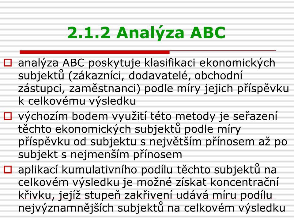 2.1.2 Analýza ABC  čím vyšší je stupeň zakřivení koncentrační křivky, tím větší je míra podílu nejvýznamnějších subjektů na celkovém výsledku a naopak  v posledním kroku jsou ekonomické subjekty rozděleny do tří skupin A, B a C podle míry jejich příspěvku  subjekty ve skupině A se na celkovém výsledku podílejí nadprůměrně a proto je jim třeba věnovat nadprůměrnou pozornost, subjekty ve skupině B se na celkovém výsledku podílejí průměrně a proto je jim třeba věnovat průměrnou pozornost, subjekty ve skupině C se na celkovém výsledku podílejí podprůměrně a proto je vhodné uvažovat o ukončení vztahu s těmito subjekty