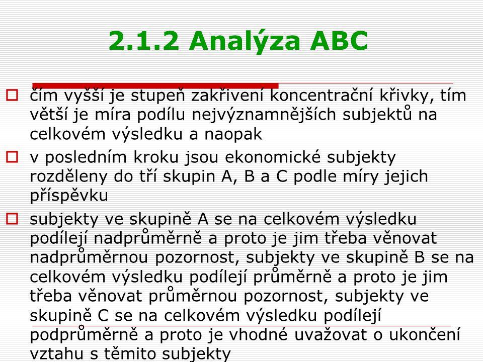 2.1.2 Analýza ABC  čím vyšší je stupeň zakřivení koncentrační křivky, tím větší je míra podílu nejvýznamnějších subjektů na celkovém výsledku a naopa