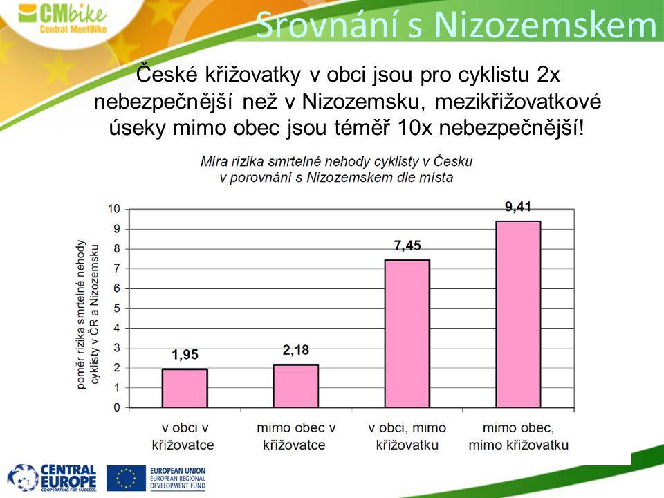 Srovnání s Nizozemskem České křižovatky v obci jsou pro cyklistu 2x nebezpečnější než v Nizozemsku, mezikřižovatkové úseky mimo obec jsou téměř 10x nebezpečnější!