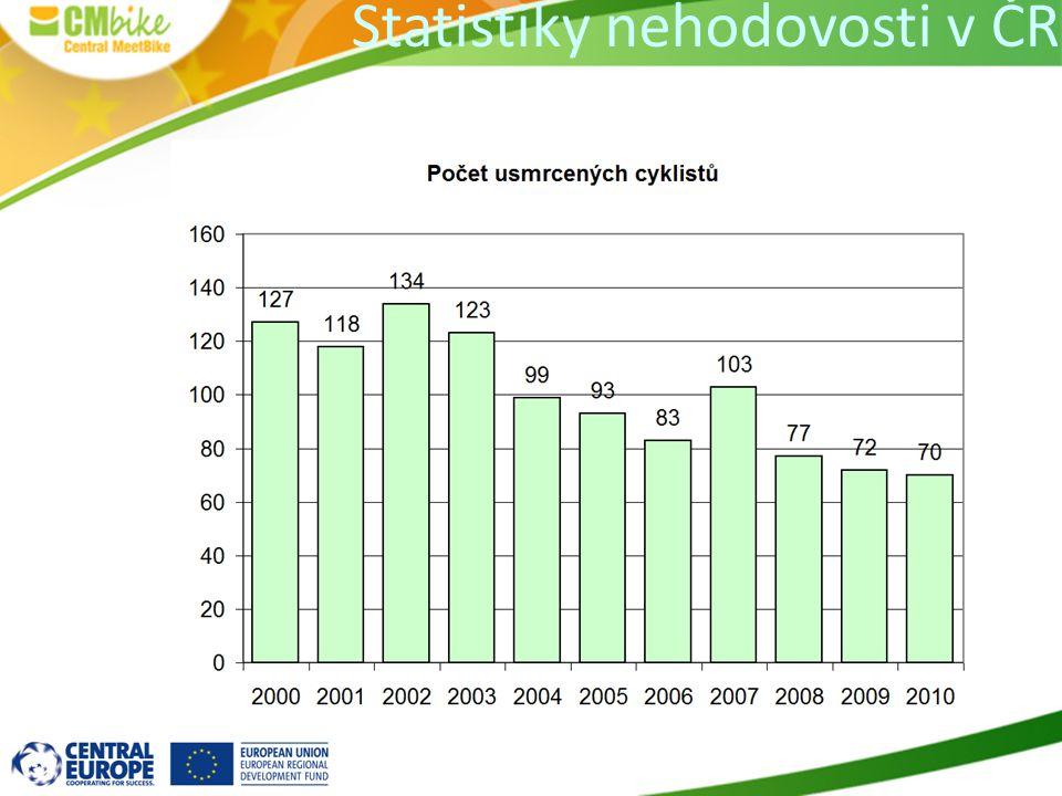 Bezpečnost v Evropě - používání cyklistických přileb – měli bychom vědět Cyklistické přilby přispívají ke zvýšení bezpečnosti, ale...