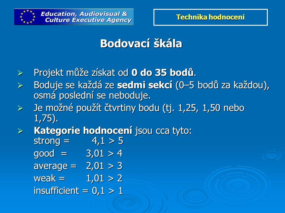  Projekt může získat od 0 do 35 bodů.