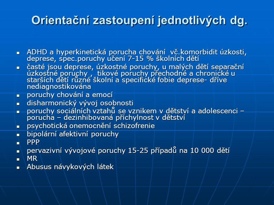 Orientační zastoupení jednotlivých dg. Orientační zastoupení jednotlivých dg. ADHD a hyperkinetická porucha chování vč.komorbidit úzkosti, deprese, sp