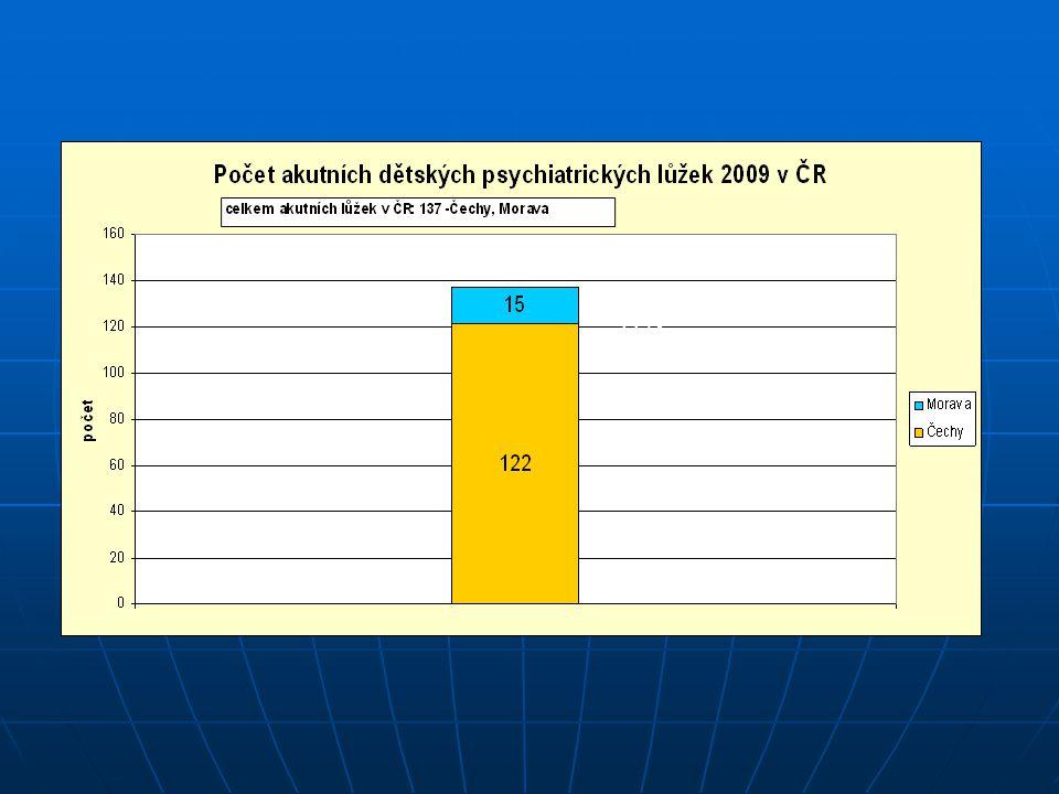 Celková pedopsychiatrická lůžková kapacita v ČR: 653 lůžek na 10 381 130 obyvatel 89% 11%