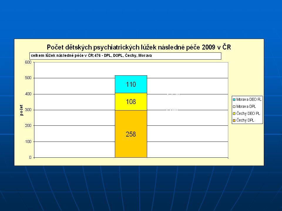 Celková pedopsychiatrická lůžková kapacita v ČR: 653 lůžek na 10 381 130 obyvatel 21% 58%