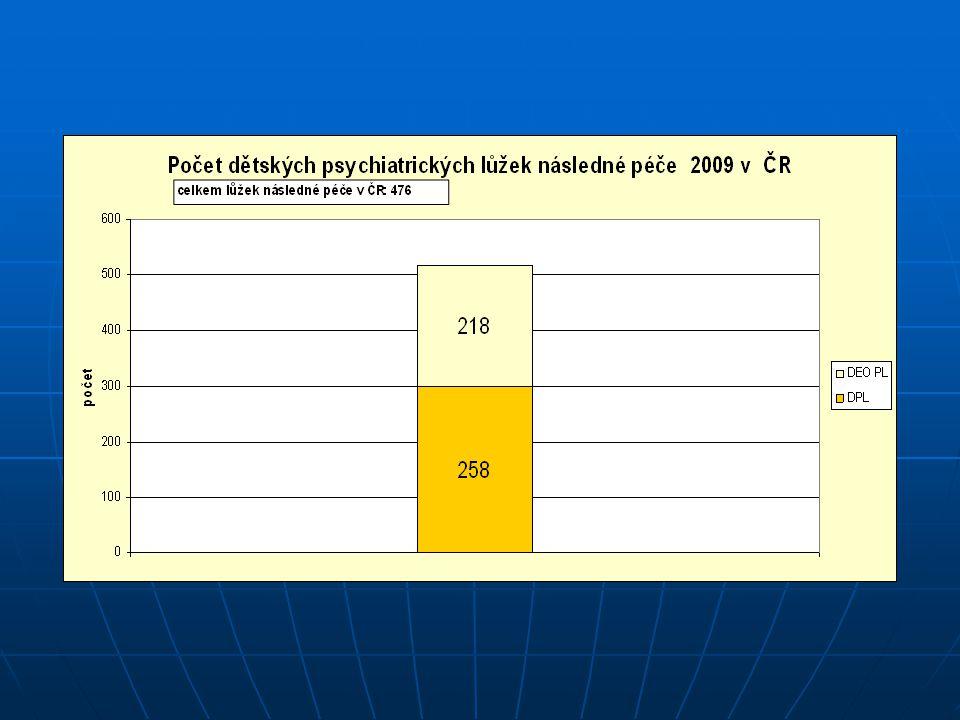Celková pedopsychiatrická lůžková kapacita v ČR: 653 lůžek na 10 381 130 obyvatel 58% 42%