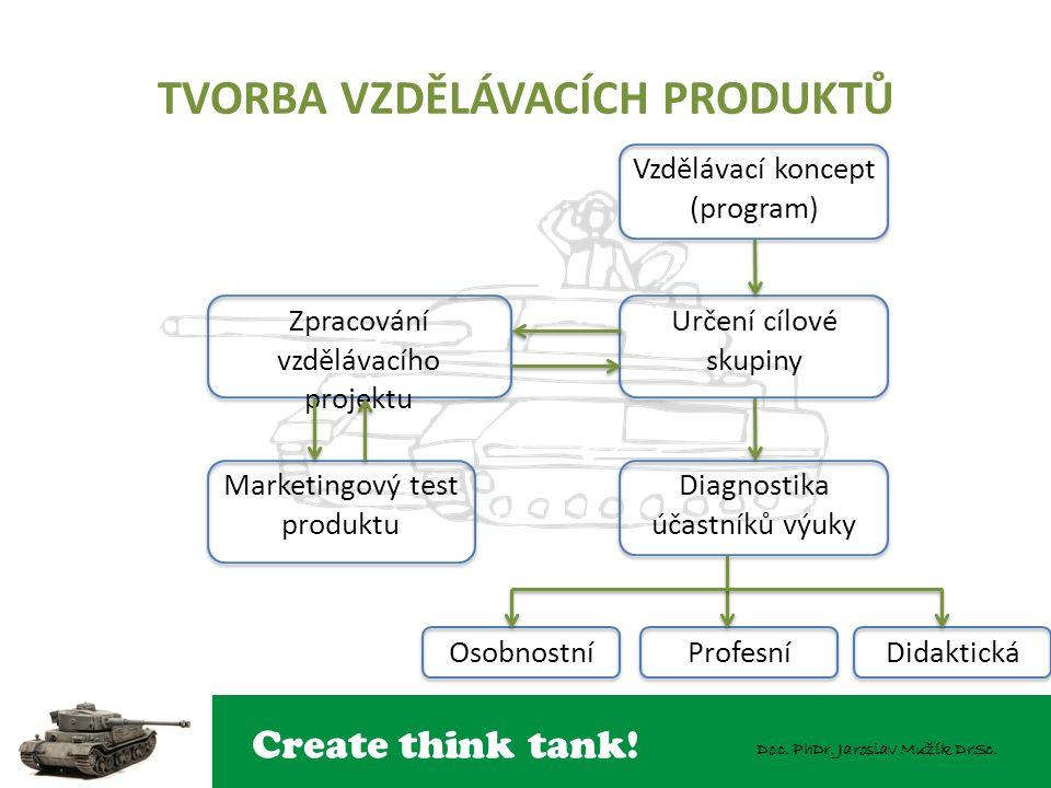 Create think tank! Doc. PhDr. Jaroslav Mužík DrSc. TVORBA VZDĚLÁVACÍCH PRODUKTŮ Vzdělávací koncept (program) Určení cílové skupiny Zpracování vzděláva
