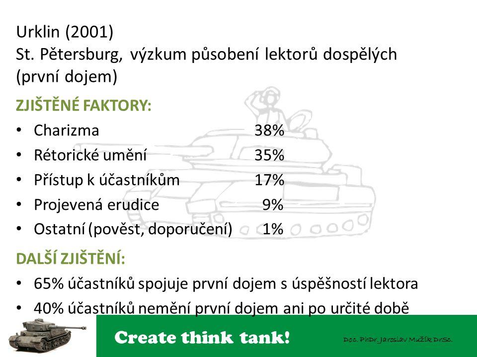 Create think tank! Doc. PhDr. Jaroslav Mužík DrSc. Urklin (2001) St. Pětersburg, výzkum působení lektorů dospělých (první dojem) ZJIŠTĚNÉ FAKTORY: Cha