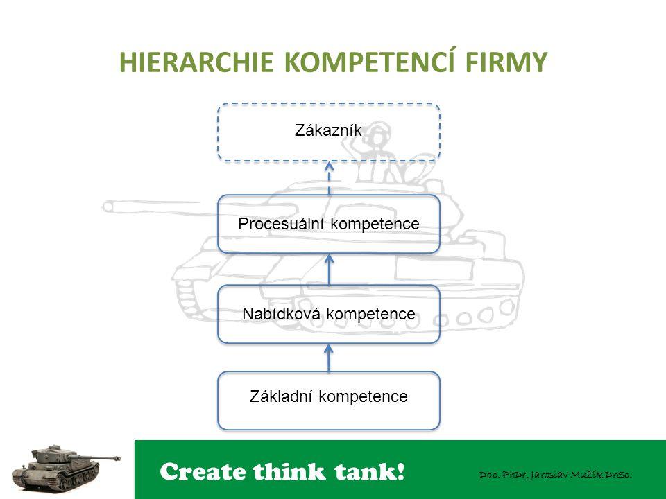 Create think tank! Doc. PhDr. Jaroslav Mužík DrSc. HIERARCHIE KOMPETENCÍ FIRMY Zákazník Procesuální kompetence Nabídková kompetence Základní kompetenc