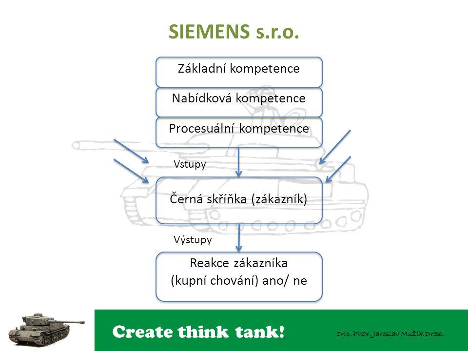 Create think tank! Doc. PhDr. Jaroslav Mužík DrSc. SIEMENS s.r.o. Základní kompetence Nabídková kompetence Procesuální kompetence Černá skříňka (zákaz