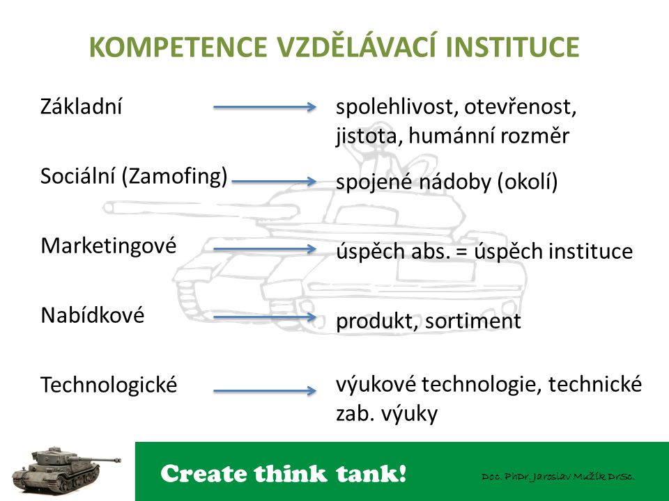 Create think tank! Doc. PhDr. Jaroslav Mužík DrSc. KOMPETENCE VZDĚLÁVACÍ INSTITUCE Základní Sociální (Zamofing) Marketingové Nabídkové Technologické s