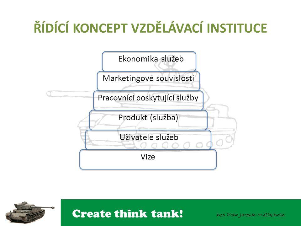 Create think tank! Doc. PhDr. Jaroslav Mužík DrSc. ŘÍDÍCÍ KONCEPT VZDĚLÁVACÍ INSTITUCE Ekonomika služeb Marketingové souvislosti Pracovníci poskytujíc