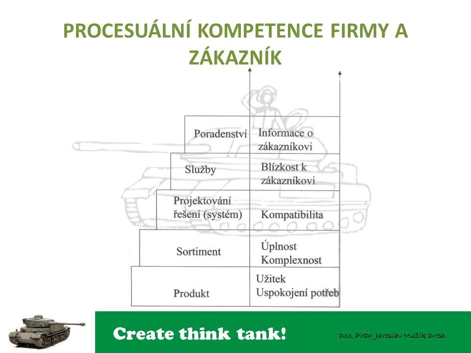 Create think tank! Doc. PhDr. Jaroslav Mužík DrSc. PYRAMIDA LEKTORSKÝCH DOVEDNOSTÍ