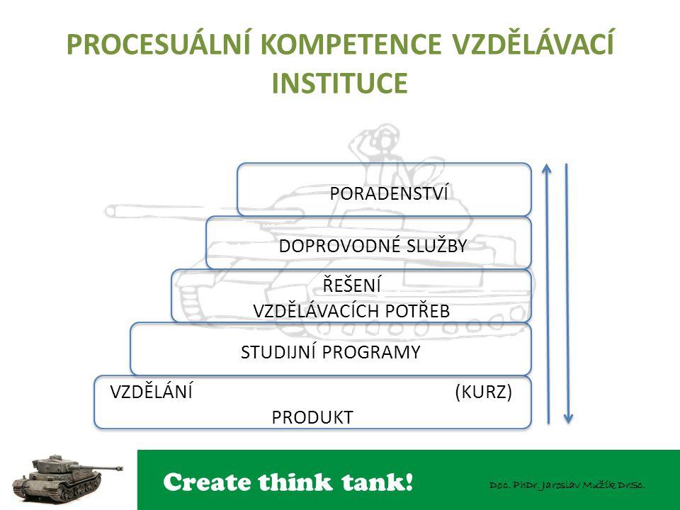 Create think tank! Doc. PhDr. Jaroslav Mužík DrSc. PROCESUÁLNÍ KOMPETENCE VZDĚLÁVACÍ INSTITUCE PORADENSTVÍ DOPROVODNÉ SLUŽBY ŘEŠENÍ VZDĚLÁVACÍCH POTŘE