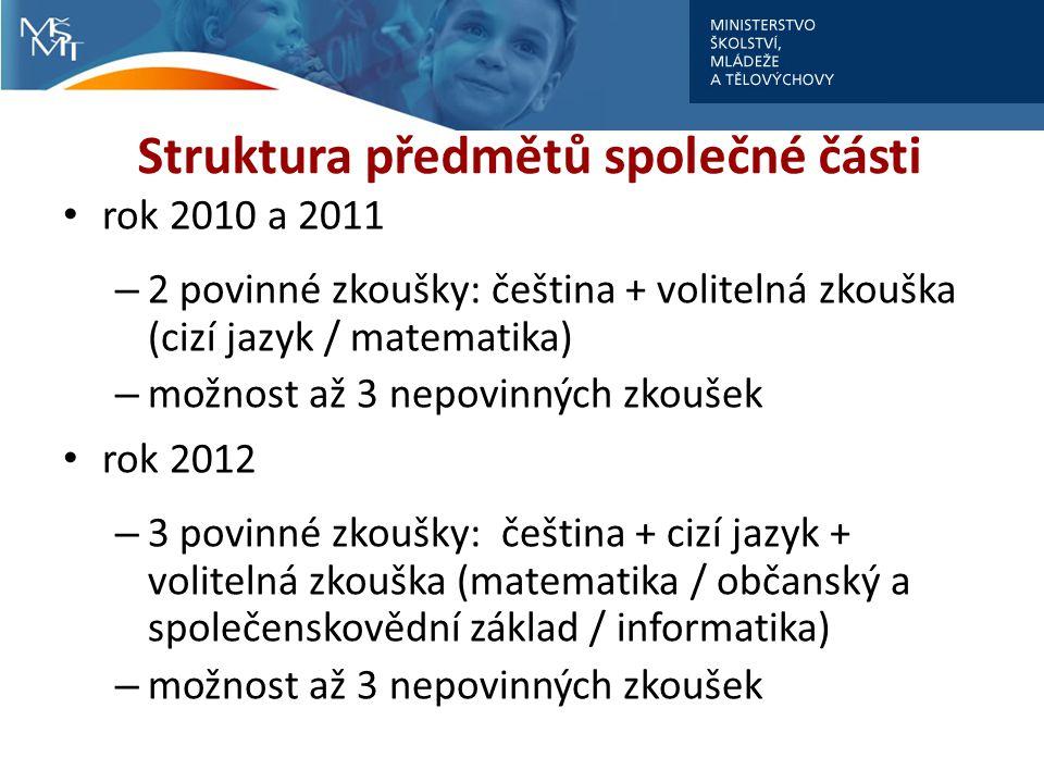Struktura předmětů společné části rok 2010 a 2011 – 2 povinné zkoušky: čeština + volitelná zkouška (cizí jazyk / matematika) – možnost až 3 nepovinnýc