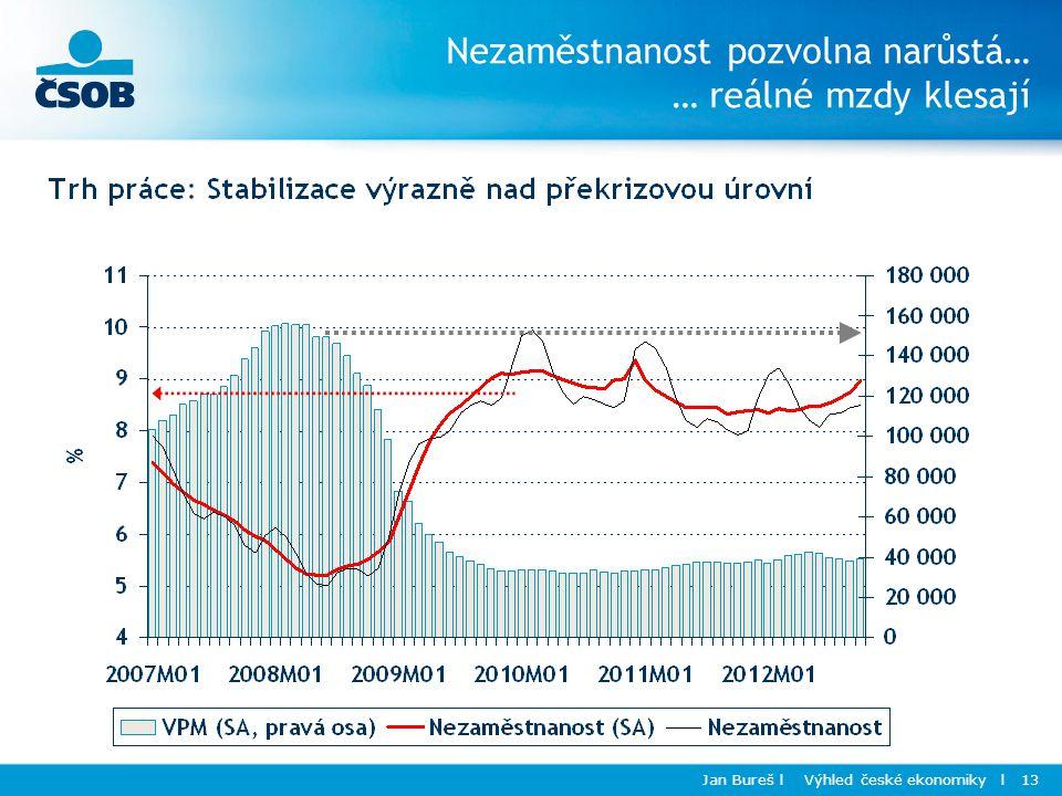 Jan Bureš l Výhled české ekonomiky l 13 Nezaměstnanost pozvolna narůstá… … reálné mzdy klesají