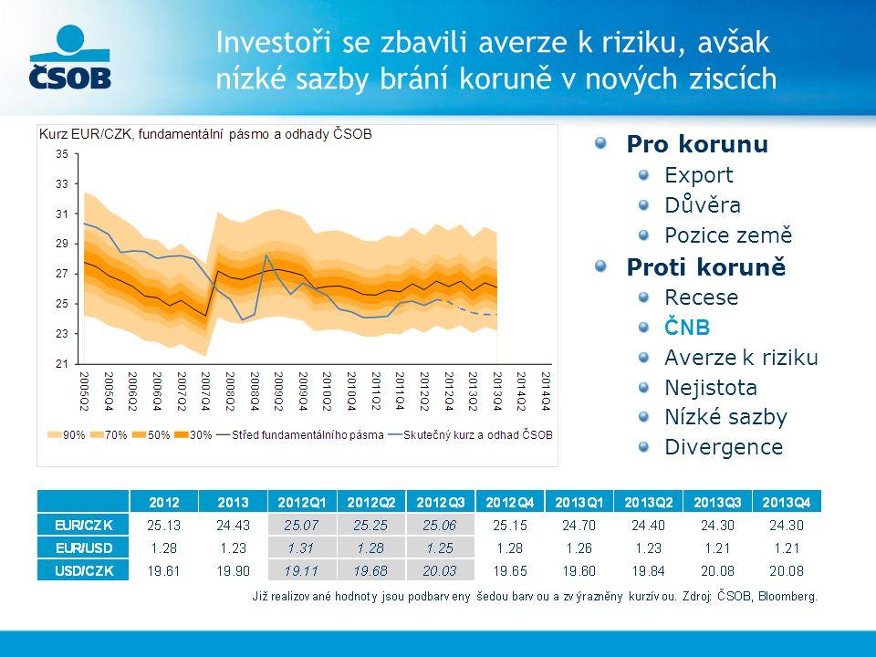 Investoři se zbavili averze k riziku, avšak nízké sazby brání koruně v nových ziscích Pro korunu Export Důvěra Pozice země Proti koruně Recese ČNB Averze k riziku Nejistota Nízké sazby Divergence