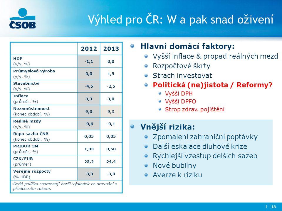 l 18 Výhled pro ČR: W a pak snad oživení Hlavní domácí faktory: Vyšší inflace & propad reálných mezd Rozpočtové škrty Strach investovat Politická (ne)jistota / Reformy.