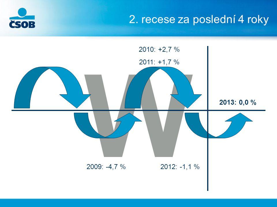 W 2. recese za poslední 4 roky 2013: 0,0 % 2012: -1,1 %2009: -4,7 % 2010: +2,7 % 2011: +1,7 %
