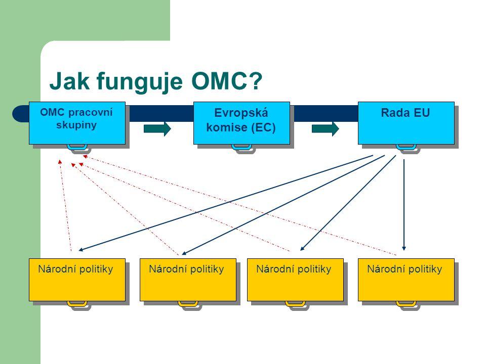 Jak funguje OMC? Evropská komise (EC) Rada EU OMC pracovní skupiny Národní politiky