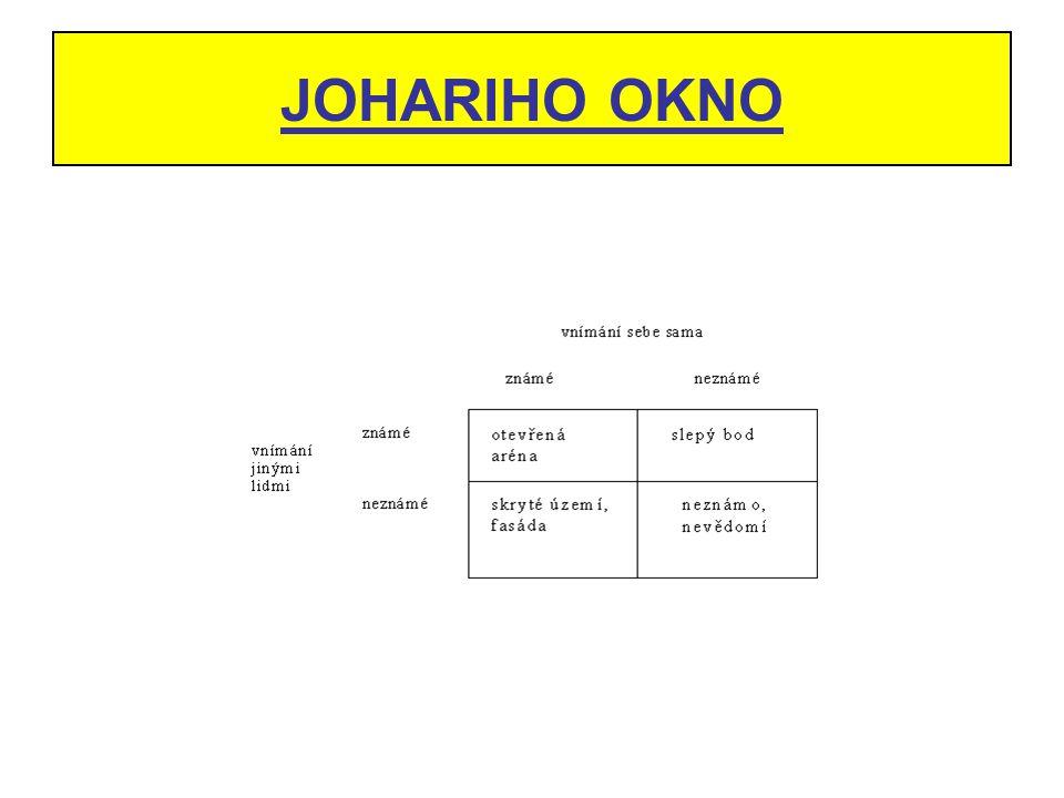 JOHARIHO OKNO