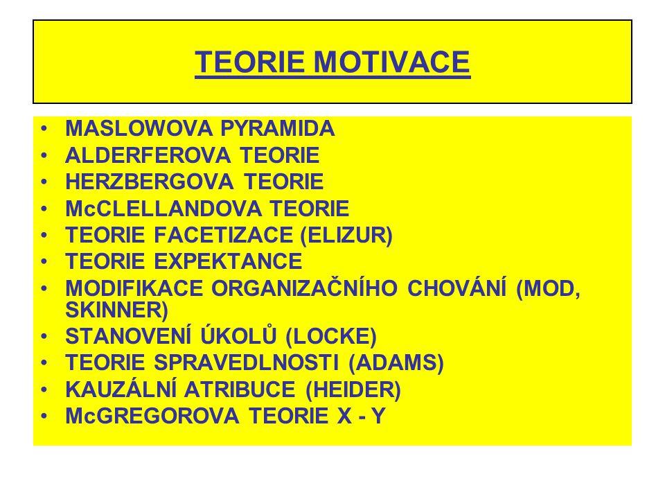 TEORIE MOTIVACE MASLOWOVA PYRAMIDA ALDERFEROVA TEORIE HERZBERGOVA TEORIE McCLELLANDOVA TEORIE TEORIE FACETIZACE (ELIZUR) TEORIE EXPEKTANCE MODIFIKACE
