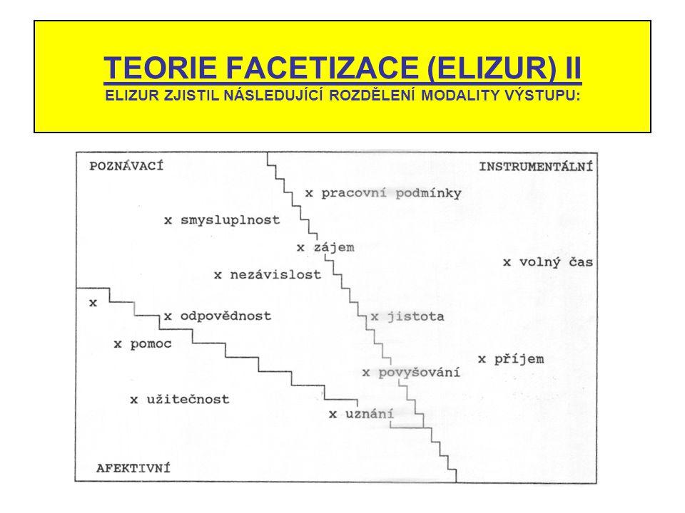 TEORIE FACETIZACE (ELIZUR) II ELIZUR ZJISTIL NÁSLEDUJÍCÍ ROZDĚLENÍ MODALITY VÝSTUPU: