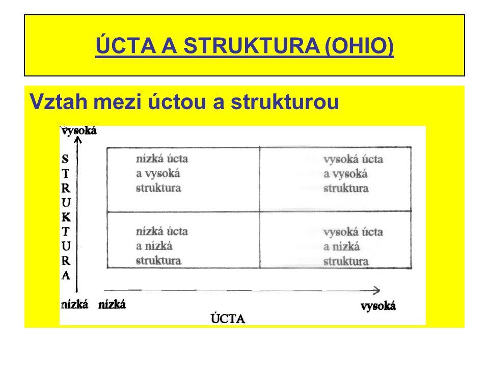 ÚCTA A STRUKTURA (OHIO) Vztah mezi úctou a strukturou
