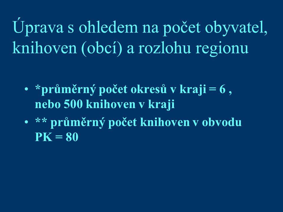 Úprava s ohledem na počet obyvatel, knihoven (obcí) a rozlohu regionu *průměrný počet okresů v kraji = 6, nebo 500 knihoven v kraji ** průměrný počet knihoven v obvodu PK = 80