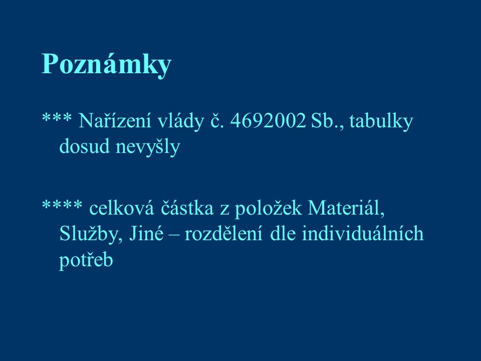 Poznámky *** Nařízení vlády č.