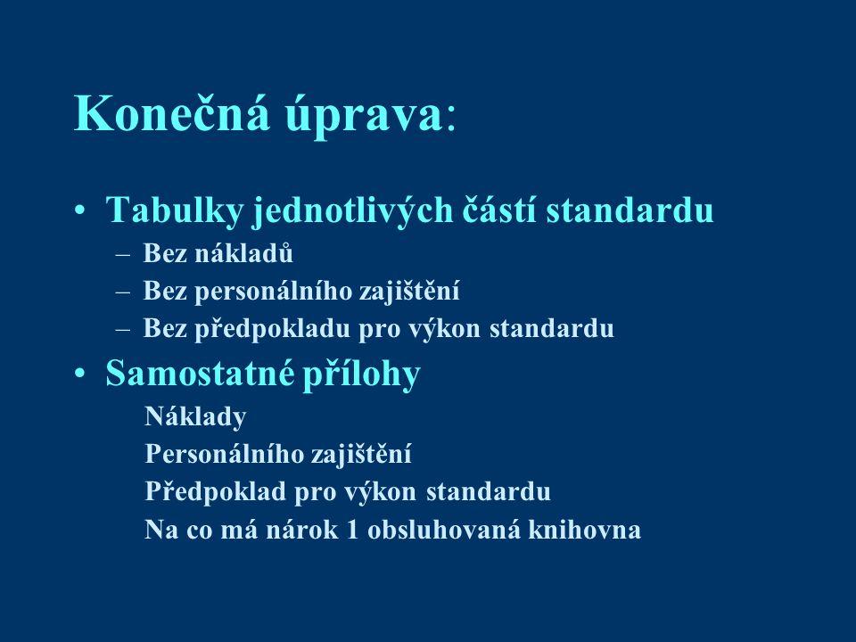 Konečná úprava: Tabulky jednotlivých částí standardu –Bez nákladů –Bez personálního zajištění –Bez předpokladu pro výkon standardu Samostatné přílohy Náklady Personálního zajištění Předpoklad pro výkon standardu Na co má nárok 1 obsluhovaná knihovna