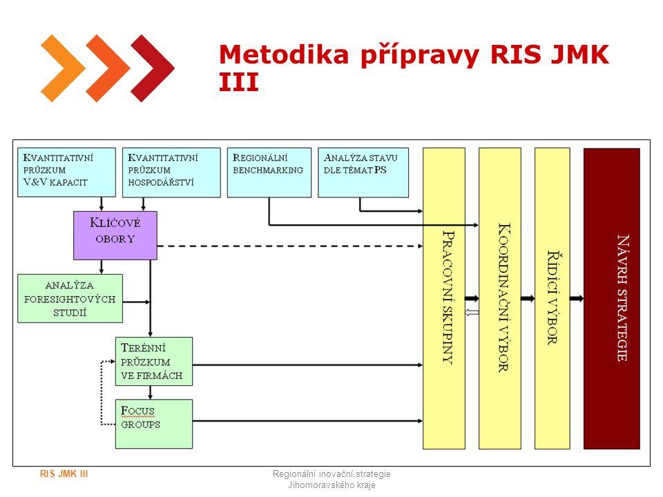 10 Metodika přípravy RIS JMK III RIS JMK IIIRegionální inovační strategie Jihomoravského kraje