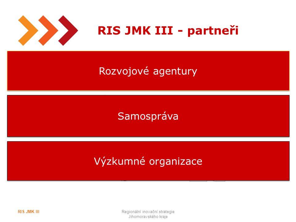8 RIS JMK III - partneři RIS JMK IIIRegionální inovační strategie Jihomoravského kraje Rozvojové agentury Samospráva Výzkumné organizace