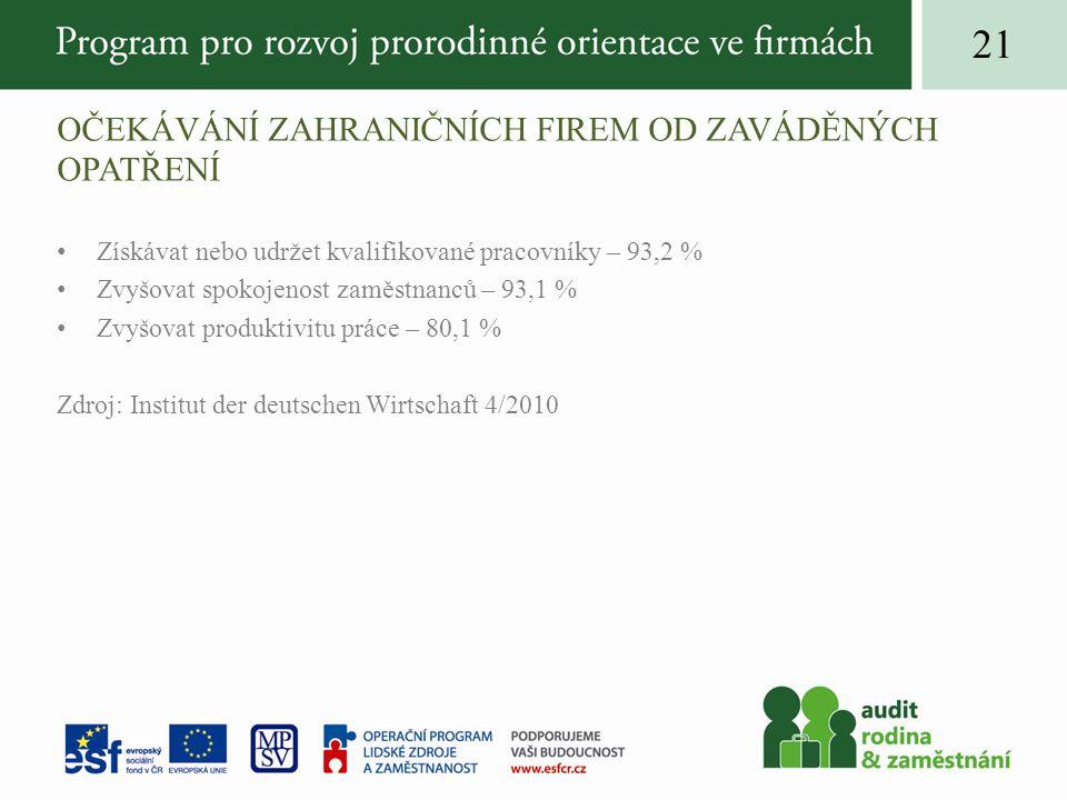 OČEKÁVÁNÍ ZAHRANIČNÍCH FIREM OD ZAVÁDĚNÝCH OPATŘENÍ Získávat nebo udržet kvalifikované pracovníky – 93,2 % Zvyšovat spokojenost zaměstnanců – 93,1 % Zvyšovat produktivitu práce – 80,1 % Zdroj: Institut der deutschen Wirtschaft 4/2010 21