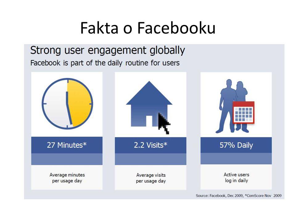 Fakta o Facebooku