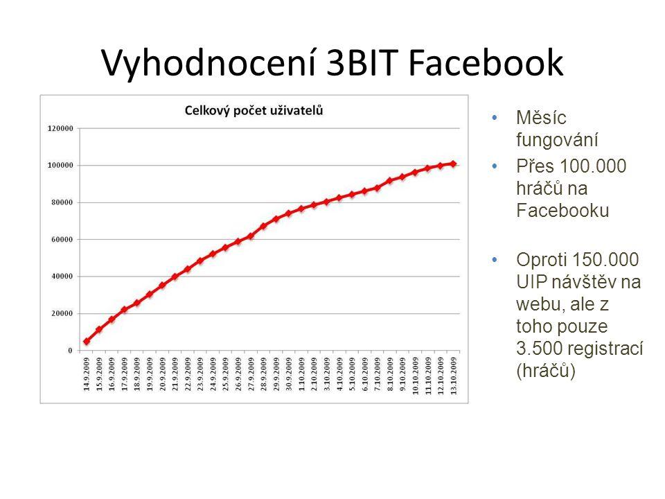Vyhodnocení 3BIT Facebook Měsíc fungování Přes 100.000 hráčů na Facebooku Oproti 150.000 UIP návštěv na webu, ale z toho pouze 3.500 registrací (hráčů