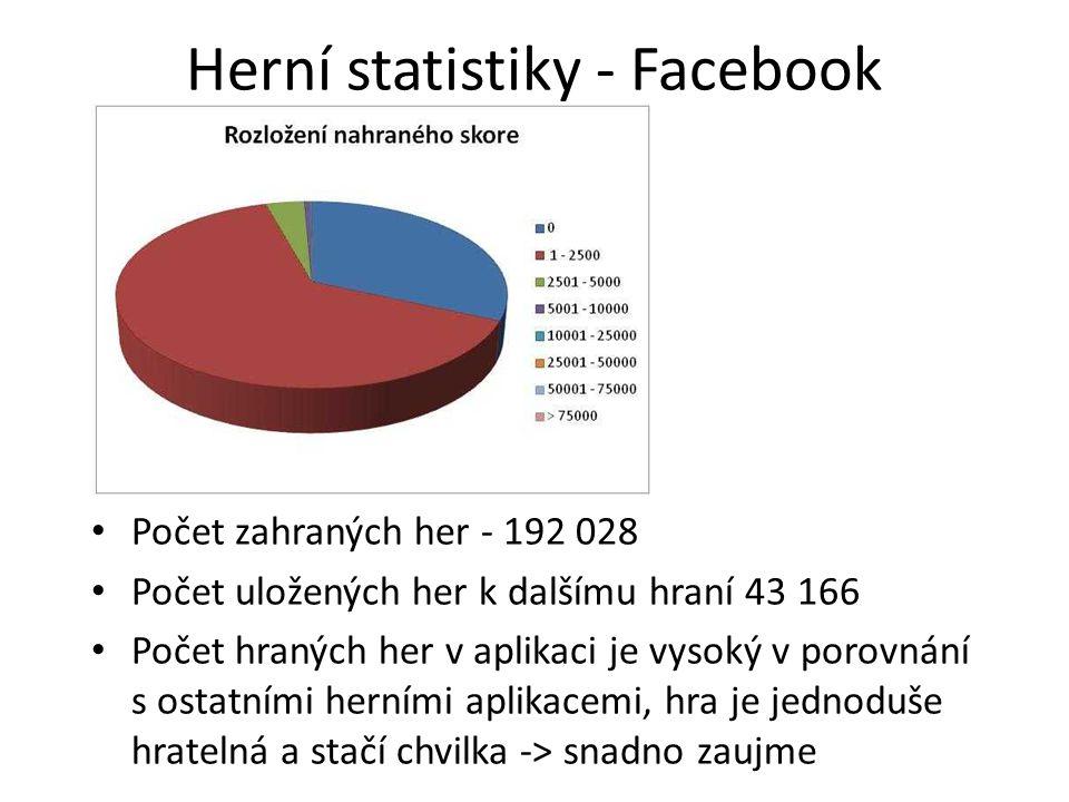 Herní statistiky - Facebook Počet zahraných her - 192 028 Počet uložených her k dalšímu hraní 43 166 Počet hraných her v aplikaci je vysoký v porovnán