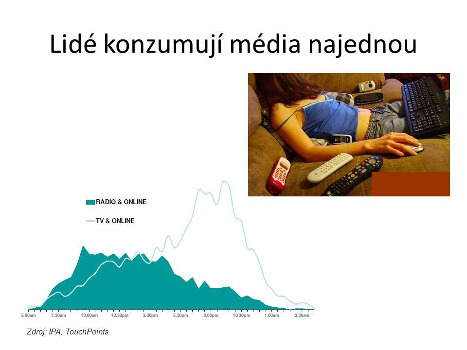 Lidé konzumují média najednou 43%* sleduje TV a internet zároveň 26%* poslouchá rádio a surfuje po internetu zároveň Zdroj: IPA, TouchPoints