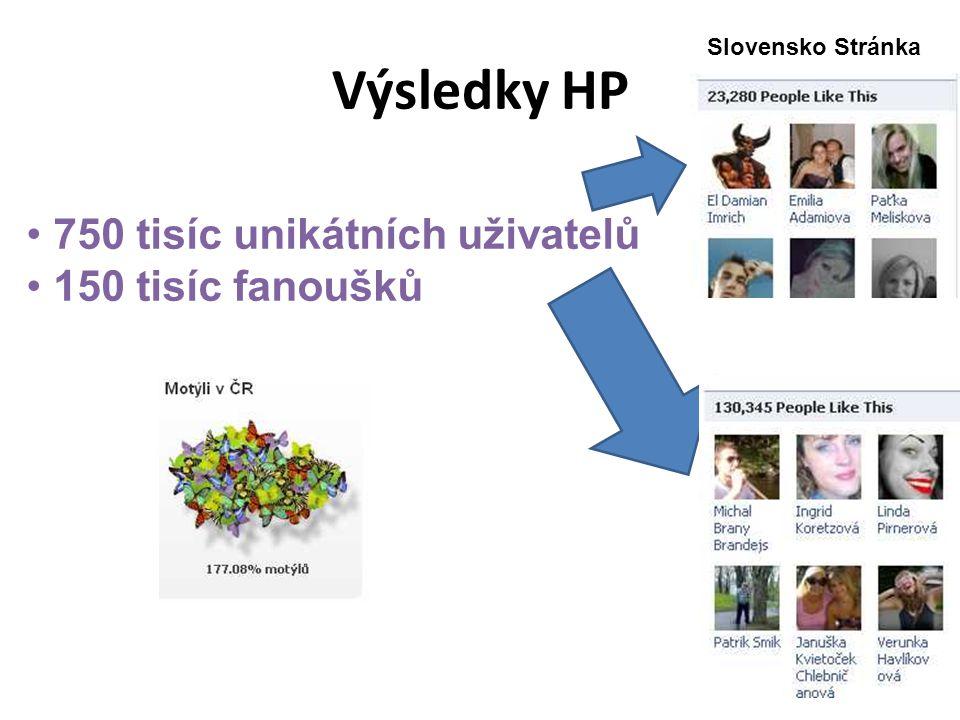 Výsledky HP Slovensko Stránka Česko Stránka 750 tisíc unikátních uživatelů 150 tisíc fanoušků