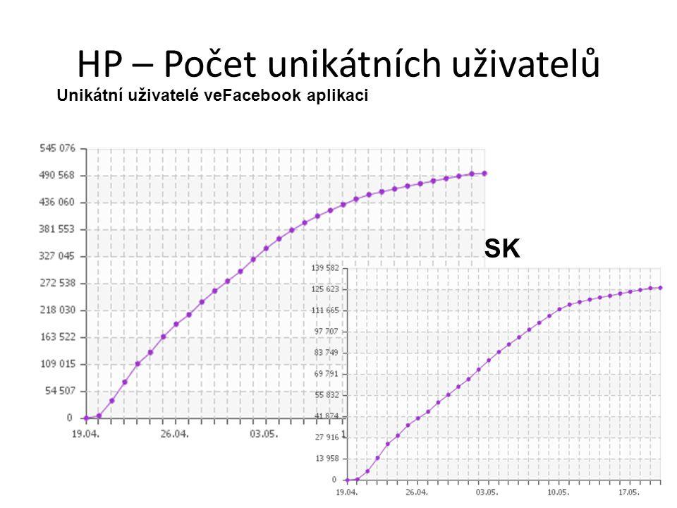 HP – Počet unikátních uživatelů Unikátní uživatelé veFacebook aplikaci SK