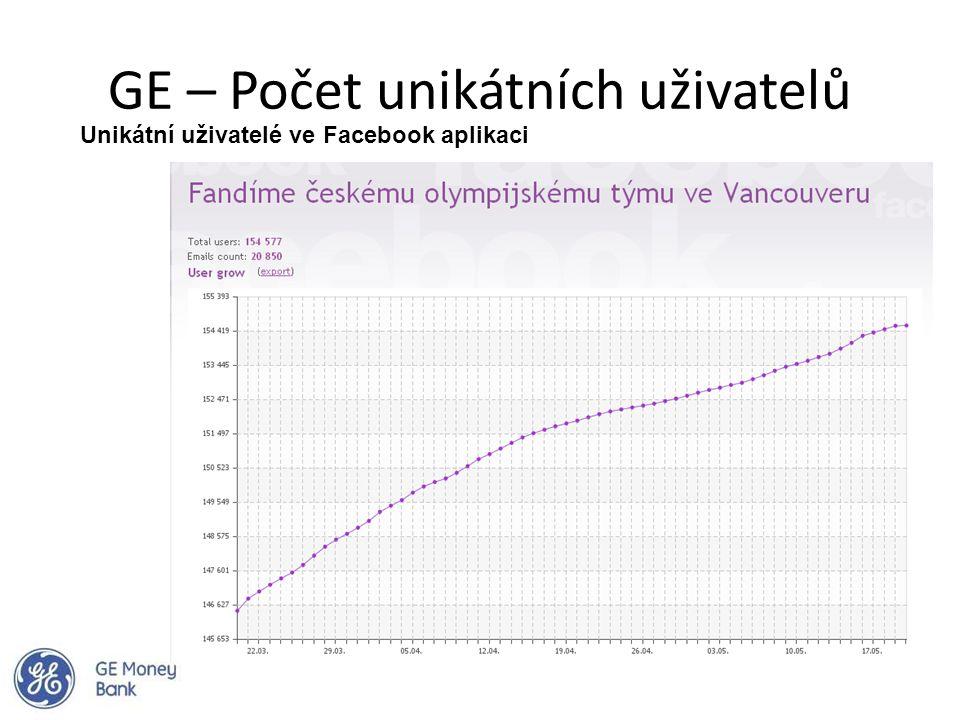 GE – Počet unikátních uživatelů Unikátní uživatelé ve Facebook aplikaci