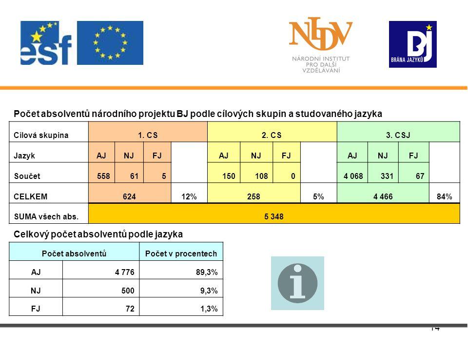 14 Počet absolventů národního projektu BJ podle cílových skupin a studovaného jazyka Cílová skupina1.