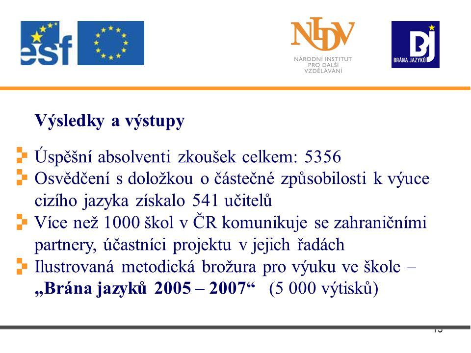 """15 Výsledky a výstupy Úspěšní absolventi zkoušek celkem: 5356 Osvědčení s doložkou o částečné způsobilosti k výuce cizího jazyka získalo 541 učitelů Více než 1000 škol v ČR komunikuje se zahraničními partnery, účastníci projektu v jejich řadách Ilustrovaná metodická brožura pro výuku ve škole – """"Brána jazyků 2005 – 2007 (5 000 výtisků)"""