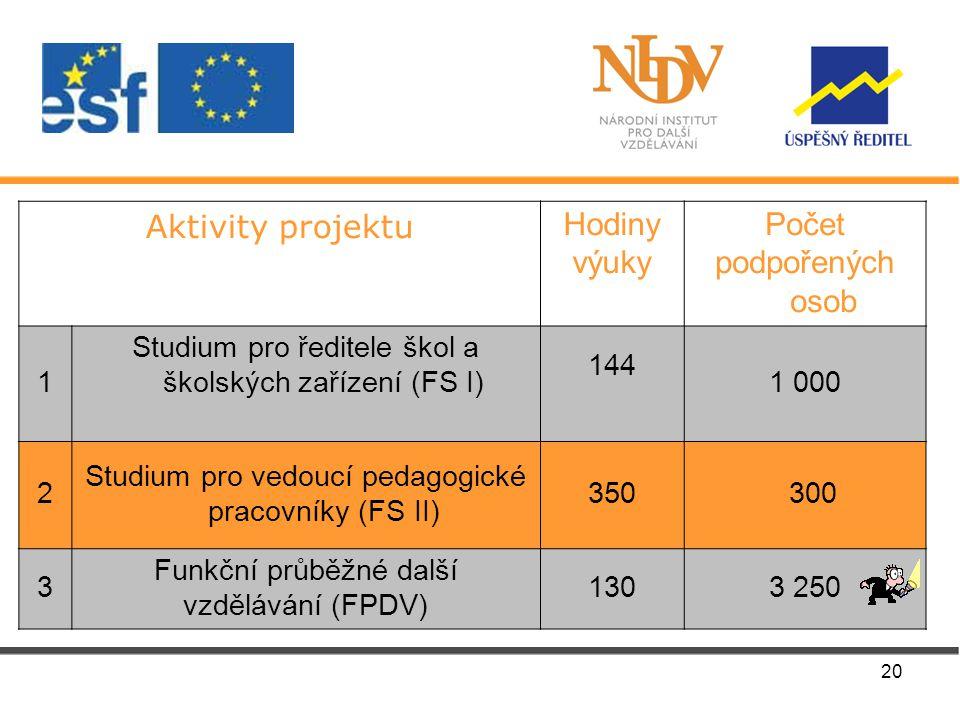 20 Aktivity projektu Hodiny výuky Počet podpořených osob 1 Studium pro ředitele škol a školských zařízení (FS I) 144 1 000 2 Studium pro vedoucí pedagogické pracovníky (FS II) 350 300 3 Funkční průběžné další vzdělávání (FPDV) 1303 250