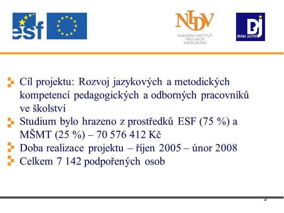 9 Cíl projektu: Rozvoj jazykových a metodických kompetencí pedagogických a odborných pracovníků ve školství Studium bylo hrazeno z prostředků ESF (75 %) a MŠMT (25 %) – 70 576 412 Kč Doba realizace projektu – říjen 2005 – únor 2008 Celkem 7 142 podpořených osob