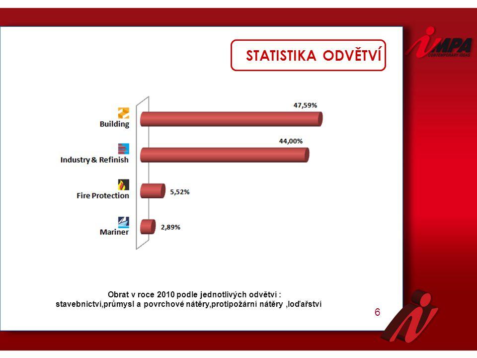 STATISTIKA ODVĚTVÍ 6 Obrat v roce 2010 podle jednotlivých odvětví : stavebnictví,průmysl a povrchové nátěry,protipožární nátěry,loďařství