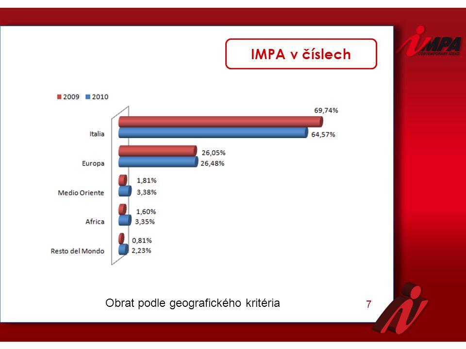 IMPA v číslech 7 Obrat podle geografického kritéria